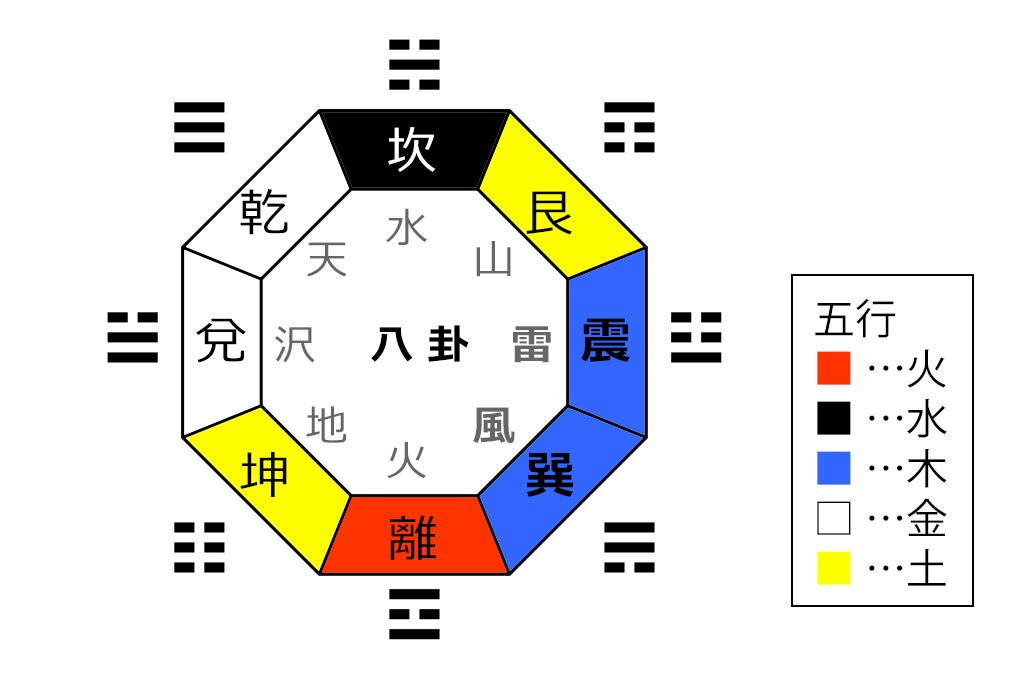 八卦の相対表